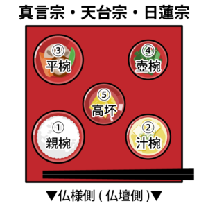 御霊供膳-真言宗・天台宗・日蓮宗2